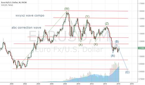 EURUSD: Eur Usd Monthly
