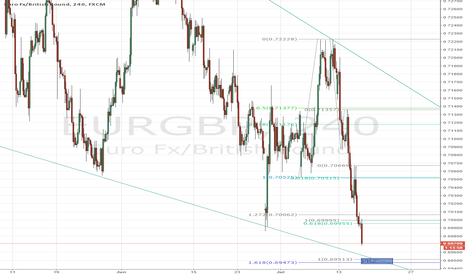 EURGBP: Potential Reversal incoming