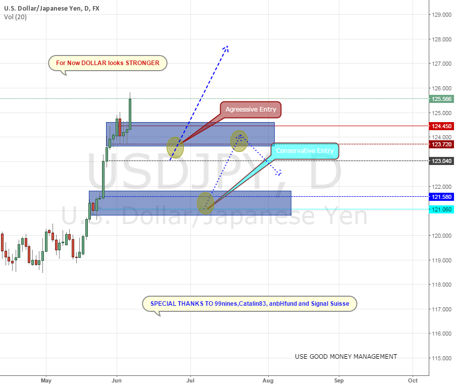USD JPY TRADE SETUP DOLLAR STRONGER?