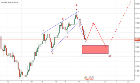 XAUUSD: Gold ongoing correction to continue (Elliott Wave Analysis)
