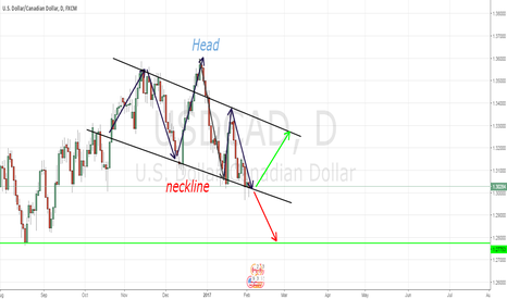 USDCAD: USDCAD Wait for the breakout