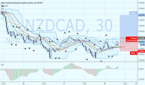 NZDCAD: NZDCAD: смена направления тренда