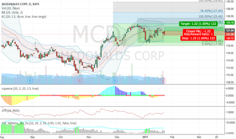 MCD: MCD - Short Term Trend / Pattern within a Pattern