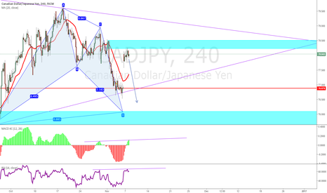 CADJPY: CADJ - Looking for Confirmation