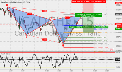 CADCHF: CADCHF 15m : Cypher almost completed