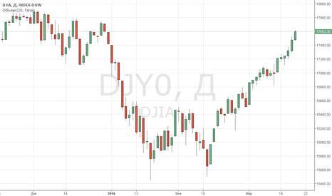 DJY0: Индексы Уолл-стрит завершили ростом 5-ю неделю подряд