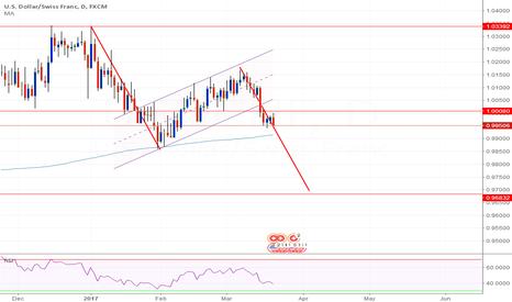 USDCHF: USD/CHF D Measured Move