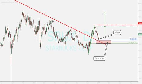 SBUX: buy