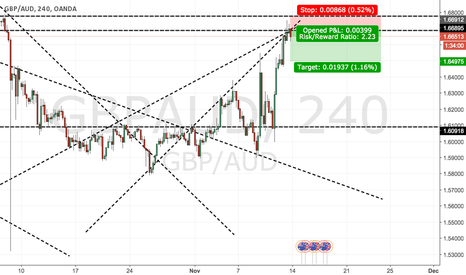 GBPAUD: not a bad shout!
