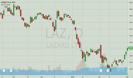 LAZ: LAZ — Short