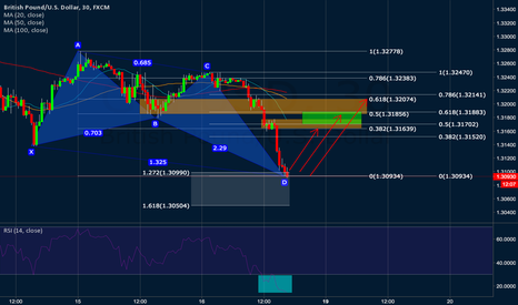 GBPUSD: maybe butterfly pattern on GBPUSD