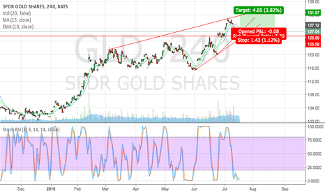 GLD: Long position on Gold