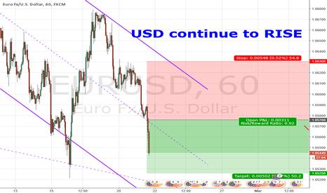 EURUSD: USD continue to soar