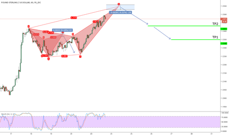 GBPUSD: potential bearish butterfly on GBPUSD