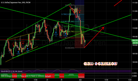 USDJPY: Might be a Good time to Enter Long
