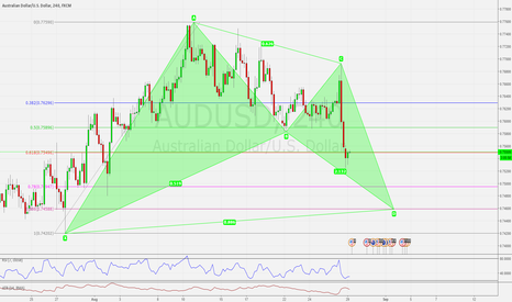 AUDUSD: BAT PATTERN: MASSIVE BULLISH BAT PATTERN SETTING UP