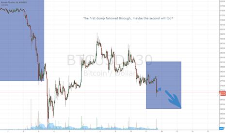 BTCUSD: BTC USD Path from fractals.