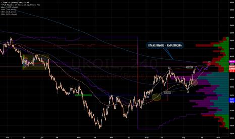 UKOIL: Нефть - Биг Шорт впереди !