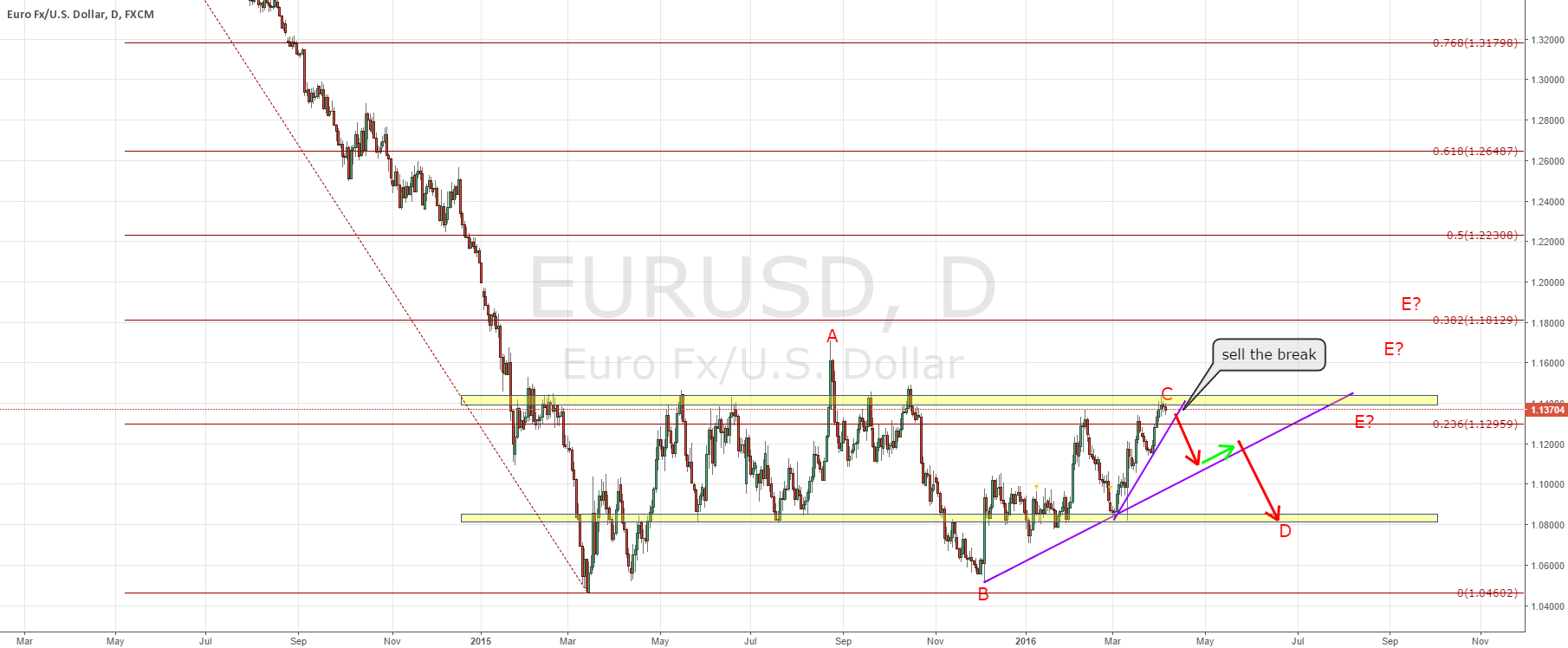 EURUSD likely in a daily triangle