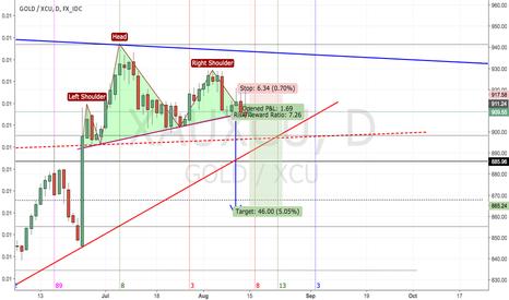 XAUXCU: Gold: Fib TZ suggesting a major move