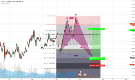 EURCAD: Potential Bullish Shark on EURCAD