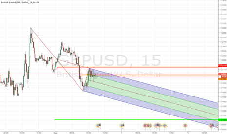 "GBPUSD: GBPUSD ""The future of forks"""
