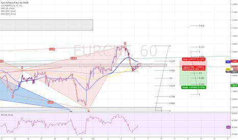 EURCHF: EURCHF - Bearish Flag - 1HR