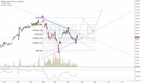 UNIBS: Possible Symmetrical Triangle Break Out