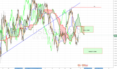 USDCAD: SHORT USDCAD (PTM TRADE)