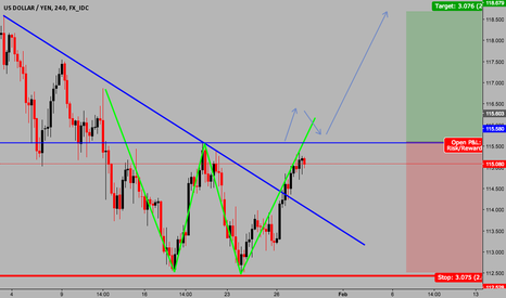 USDJPY: Double Bottom 300 Pips