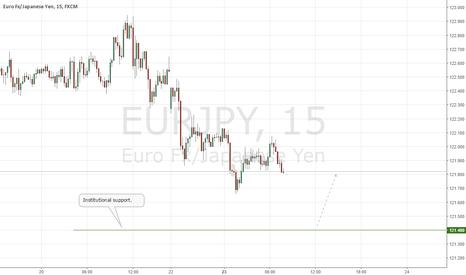 EURJPY: EURJPY Institutional Buy Scalp