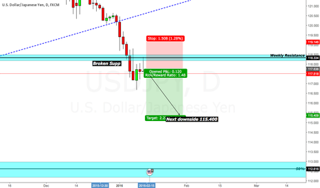 USDJPY: Weekly support broken, more downside expected