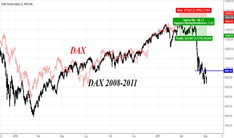 DAX: Frattale dax