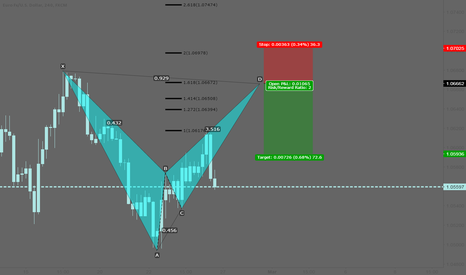 EURUSD: EURUSD: Potential bearish bat pattern