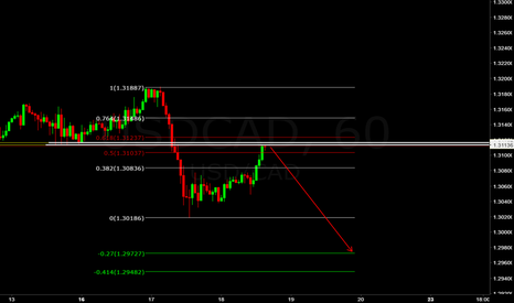 USDCAD: USD/CAD (((FORECAST))) support becomes resistance