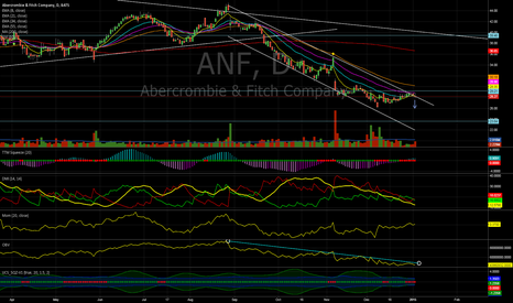 ANF: ANF - Price hitting top of downward channel