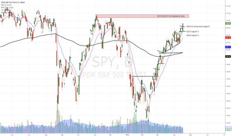 SPY: SPY is strongly bullish in front of resistance