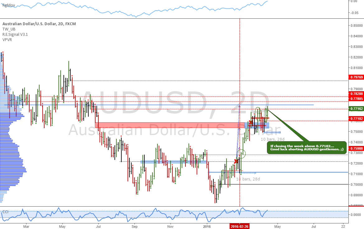 AUDUSD: Strong uptrend