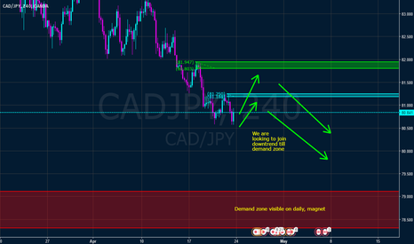 CADJPY: CAD JPY looking to join downtrend from hourly or 4h supply zone