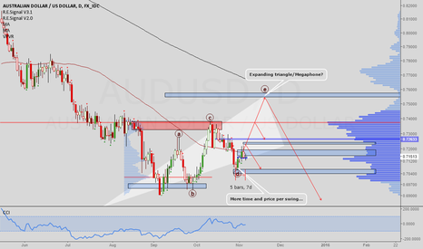 AUDUSD: AUDUSD: At the crossroads