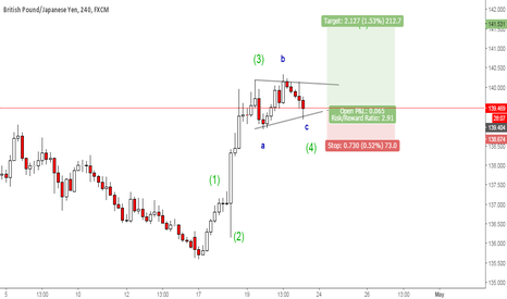 GBPJPY: GBPJPY correction wave