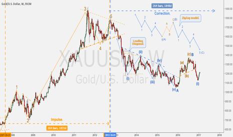 XAUUSD: GOLD/DOLLAR - ZigZag idea on weekly basis.