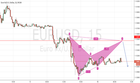 EURUSD: EURUSD Bearish Bat 15, 60 chart