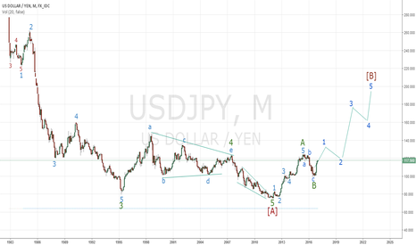 USDJPY: ELLIOTT WAVE ANALYSIS & FORECAST, USDJPY, M1, 20170104