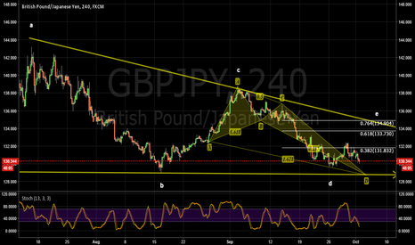 GBPJPY: GBPJPY Bullish Crab possible 550 pip move