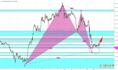 USDJPY: strong support