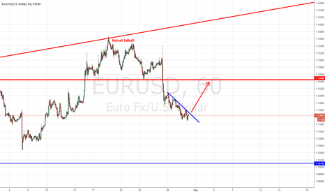 EURUSD: EURUSD HARDCORE BUY AFTER BREAKOUT