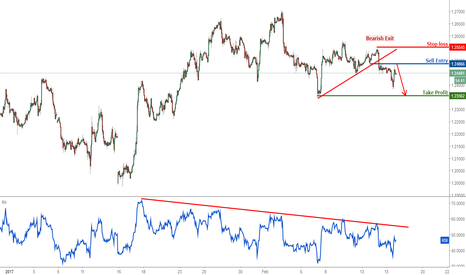 GBPUSD: GBPUSD remain bearish for a further drop