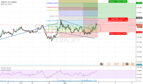 EURJPY: possible long