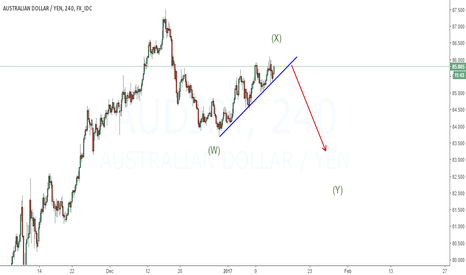 AUDJPY: Expecting to fall